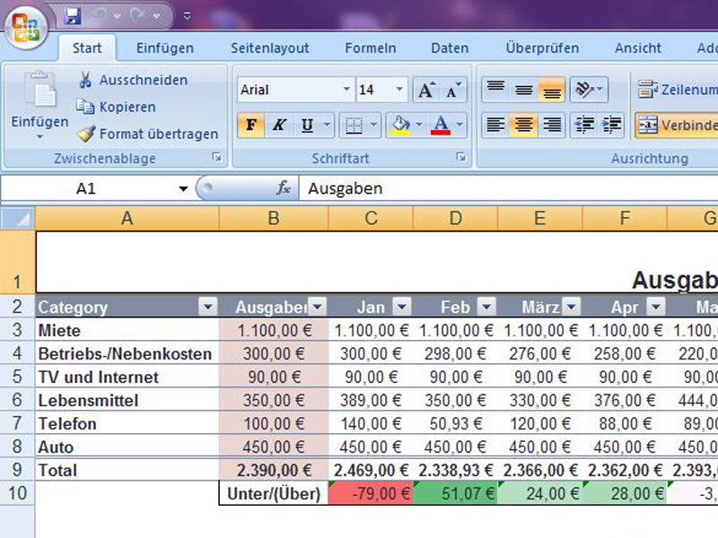 haushaltsbudget